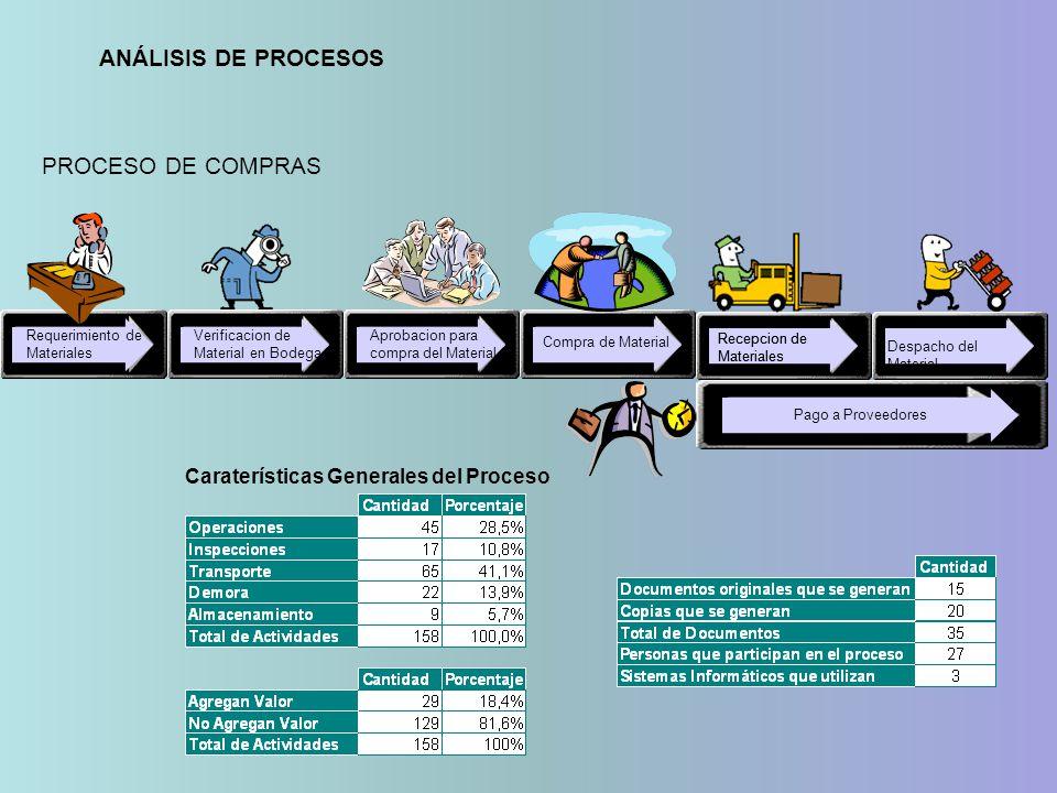 Requerimiento de Materiales Verificacion de Material en Bodega Aprobacion para compra del Material Compra de Material Recepcion de Materiales Despacho