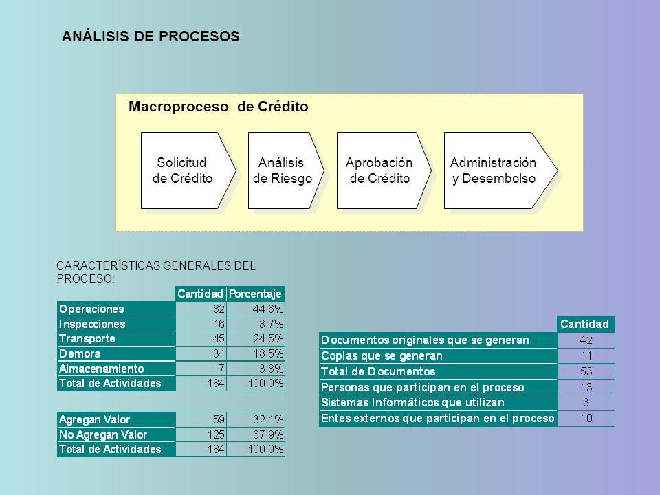CARACTERÍSTICAS GENERALES DEL PROCESO: Solicitud de Crédito Solicitud de Crédito Análisis de Riesgo Análisis de Riesgo Aprobación de Crédito Aprobació