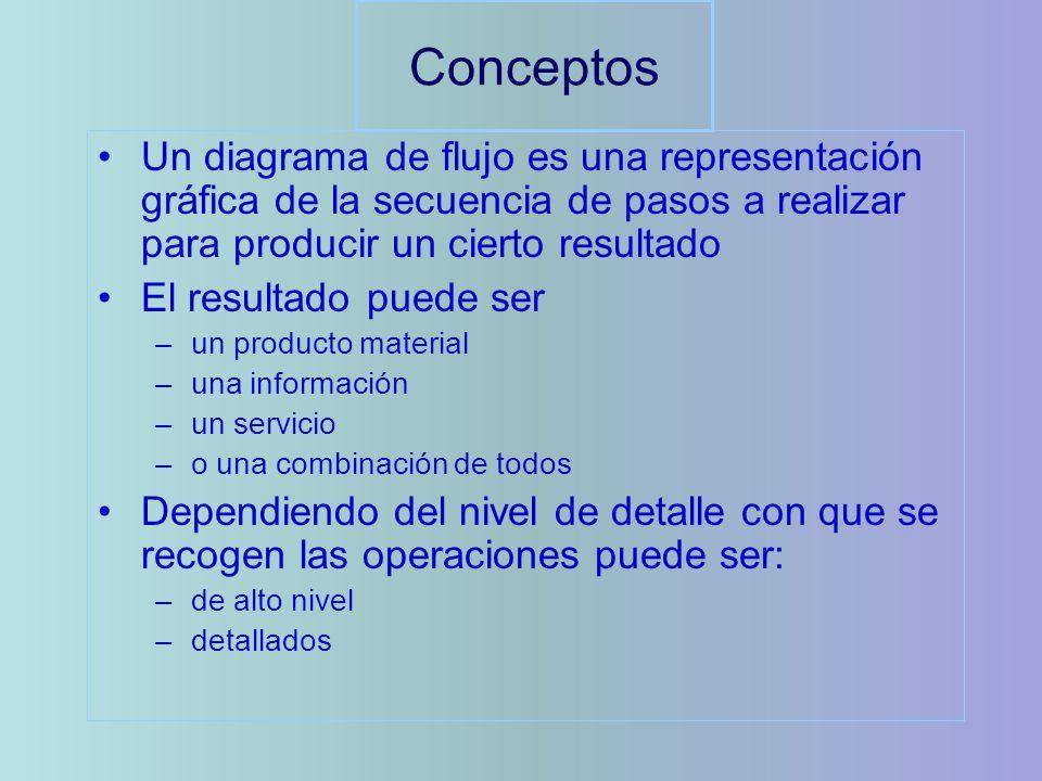 Conceptos Un diagrama de flujo es una representación gráfica de la secuencia de pasos a realizar para producir un cierto resultado El resultado puede ser –un producto material –una información –un servicio –o una combinación de todos Dependiendo del nivel de detalle con que se recogen las operaciones puede ser: –de alto nivel –detallados