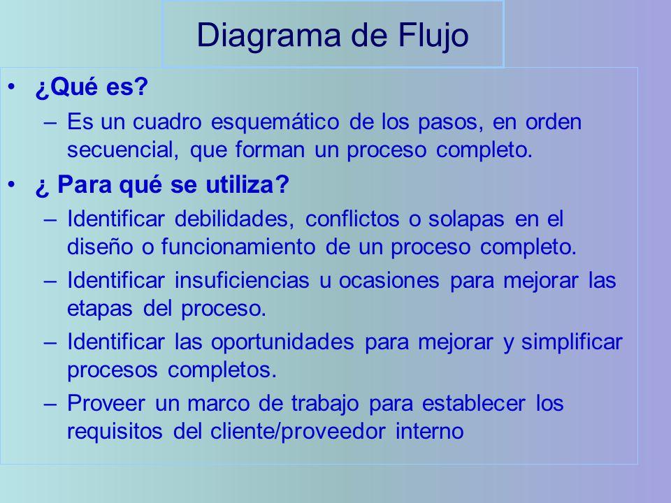 Diagrama de Flujo ¿Qué es? –Es un cuadro esquemático de los pasos, en orden secuencial, que forman un proceso completo. ¿ Para qué se utiliza? –Identi