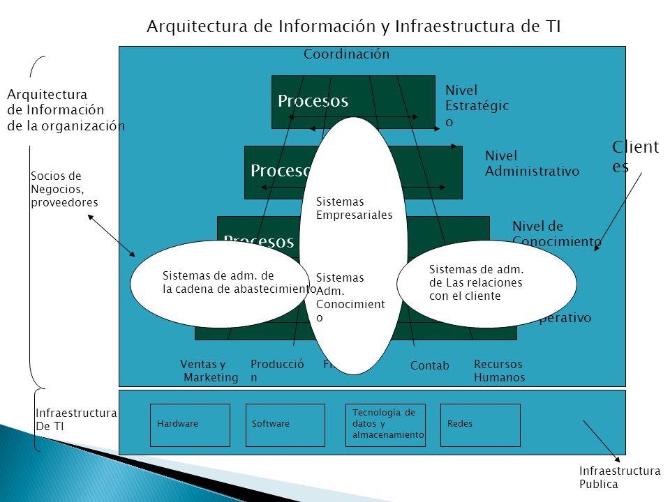 Procesos Coordinación Nivel Estratégic o Nivel Administrativo Nivel de Conocimiento Nivel Operativo Ventas y Marketing Producció n Finanzas Contab Recursos Humanos Sistemas Empresariales Sistemas Adm.