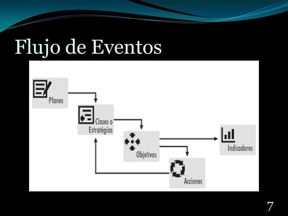 Flujo de Eventos 7