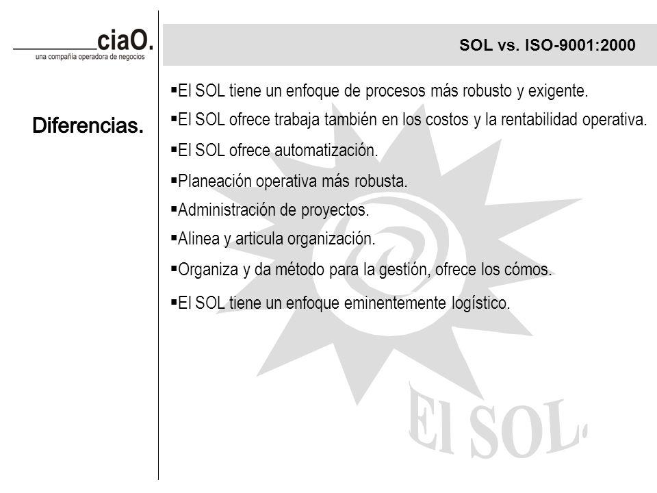 SOL vs. ISO-9001:2000 El SOL tiene un enfoque de procesos más robusto y exigente.