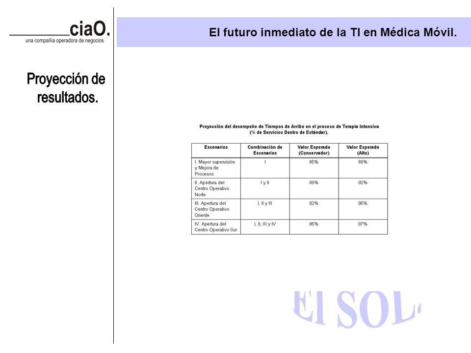 El futuro inmediato de la TI en Médica Móvil.