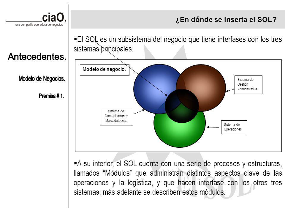 ¿En dónde se inserta el SOL. Sistema de Comunicación y Mercadotecnia.