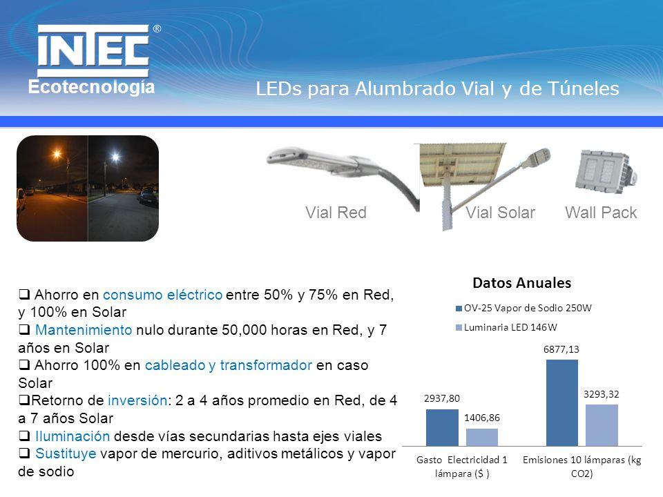 Ecotecnología LEDs para Alumbrado Vial y de Túneles Vial RedVial SolarWall Pack Ahorro en consumo eléctrico entre 50% y 75% en Red, y 100% en Solar Mantenimiento nulo durante 50,000 horas en Red, y 7 años en Solar Ahorro 100% en cableado y transformador en caso Solar Retorno de inversión: 2 a 4 años promedio en Red, de 4 a 7 años Solar Iluminación desde vías secundarias hasta ejes viales Sustituye vapor de mercurio, aditivos metálicos y vapor de sodio