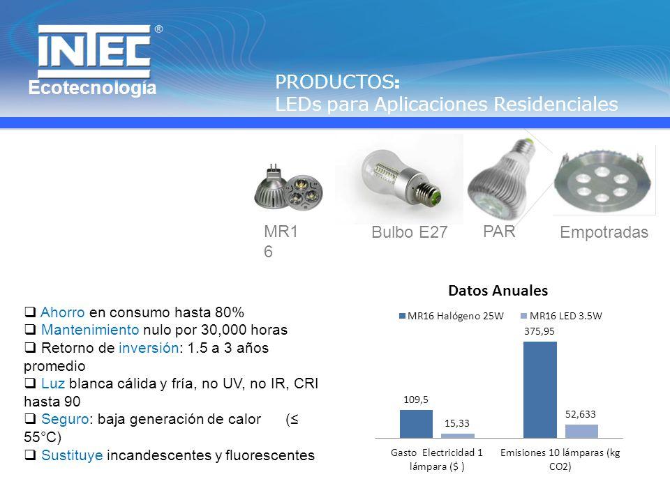 Ecotecnología PRODUCTOS : LEDs para Aplicaciones Residenciales MR1 6 Bulbo E27 PAR Empotradas Ahorro en consumo hasta 80% Mantenimiento nulo por 30,000 horas Retorno de inversión: 1.5 a 3 años promedio Luz blanca cálida y fría, no UV, no IR, CRI hasta 90 Seguro: baja generación de calor ( 55°C) Sustituye incandescentes y fluorescentes