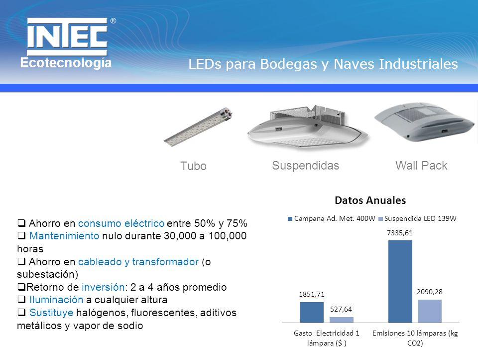 Ecotecnología LEDs para Bodegas y Naves Industriales Wall Pack Tubo Suspendidas Ahorro en consumo eléctrico entre 50% y 75% Mantenimiento nulo durante 30,000 a 100,000 horas Ahorro en cableado y transformador (o subestación) Retorno de inversión: 2 a 4 años promedio Iluminación a cualquier altura Sustituye halógenos, fluorescentes, aditivos metálicos y vapor de sodio