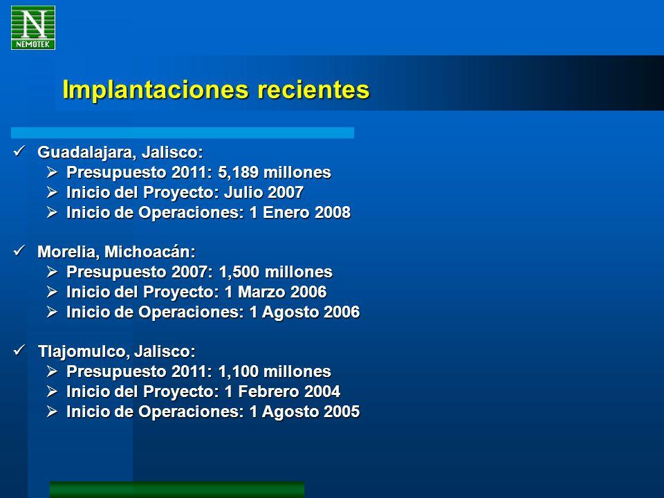 Implantaciones recientes Guadalajara, Jalisco: Guadalajara, Jalisco: Presupuesto 2011: 5,189 millones Presupuesto 2011: 5,189 millones Inicio del Proy