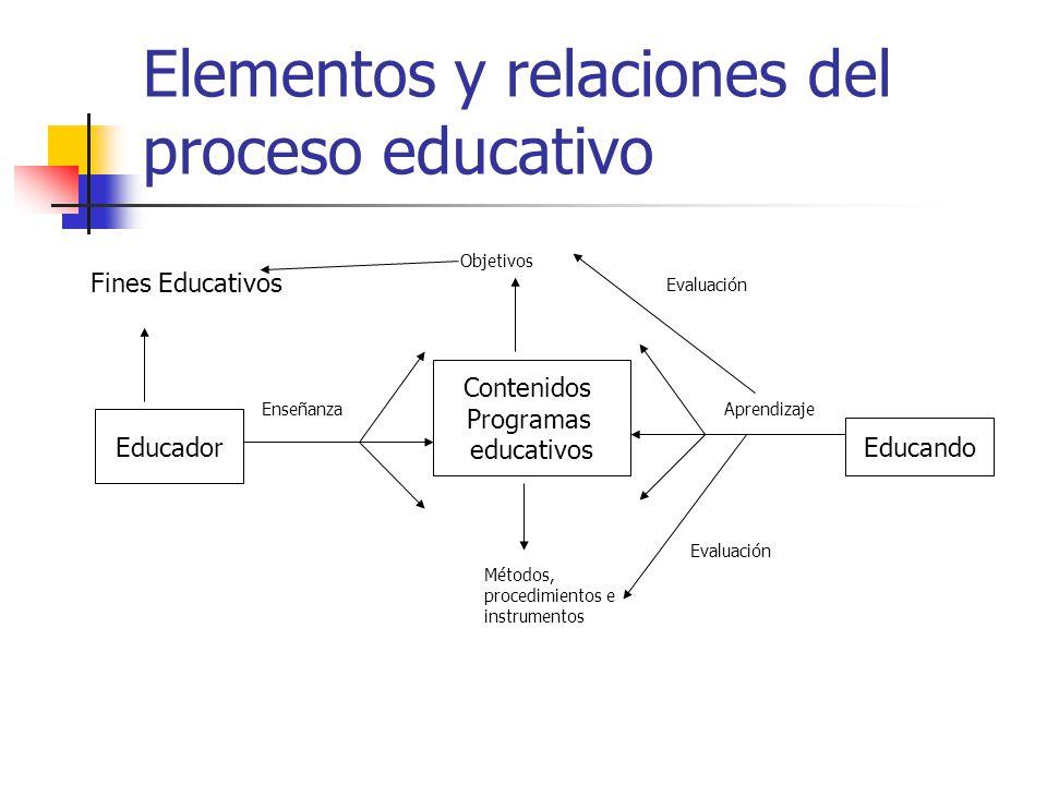 Elementos y relaciones del proceso educativo Fines Educativos Objetivos Educador Contenidos Programas educativos Educando EnseñanzaAprendizaje Evaluac