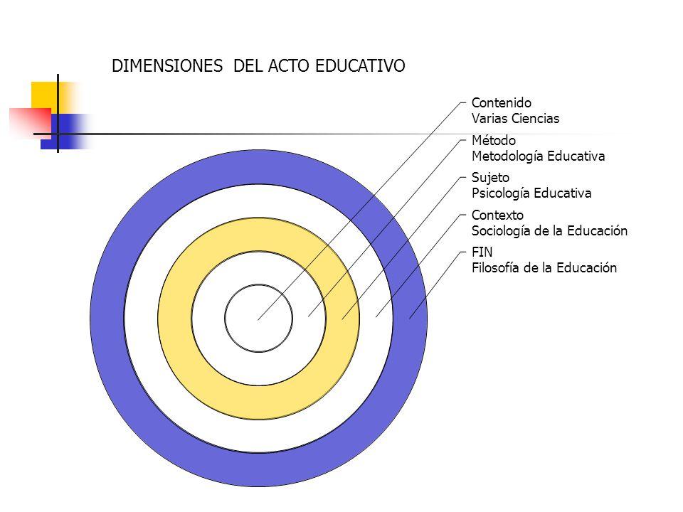 Contenido Varias Ciencias Método Metodología Educativa Sujeto Psicología Educativa Contexto Sociología de la Educación FIN Filosofía de la Educación D
