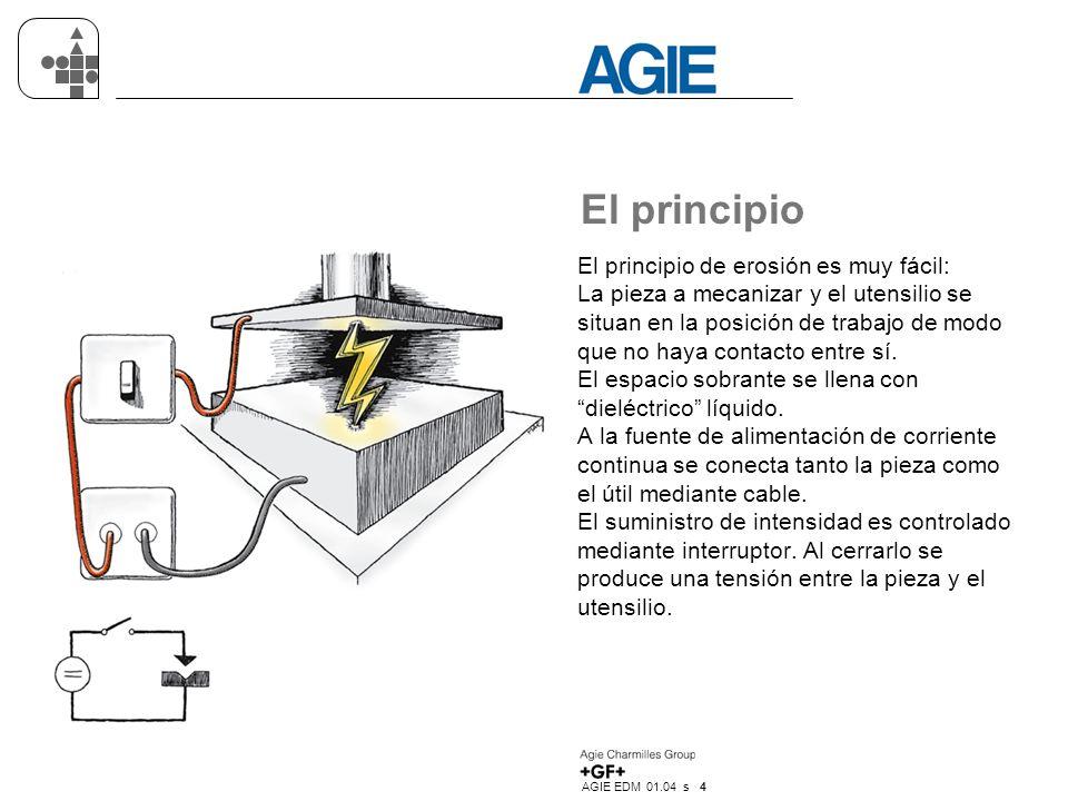 AGIE EDM 01.04 s 4 El principio El principio de erosión es muy fácil: La pieza a mecanizar y el utensilio se situan en la posición de trabajo de modo que no haya contacto entre sí.