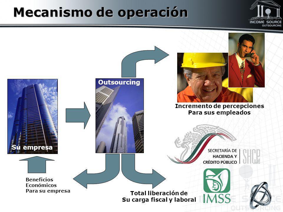 Mecanismo de operación Su empresa Outsourcing Incremento de percepciones Para sus empleados Total liberación de Su carga fiscal y laboral Beneficios E