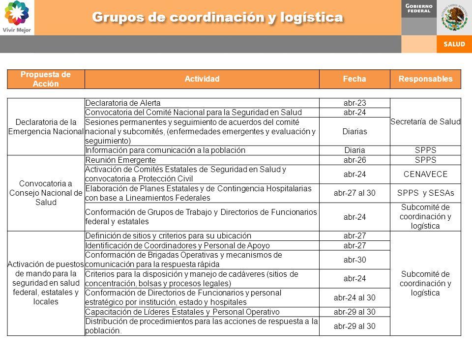 Propuesta de Acción ActividadFechaResponsables Declaratoria de la Emergencia Nacional Declaratoria de Alertaabr-23 Secretaría de Salud Convocatoria de