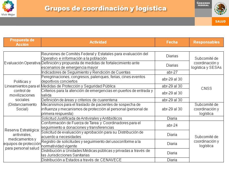Propuesta de Acción ActividadFechaResponsables Evaluación Operativa Reuniones de Comités Federal y Estatales para evaluación del Operativo e informaci