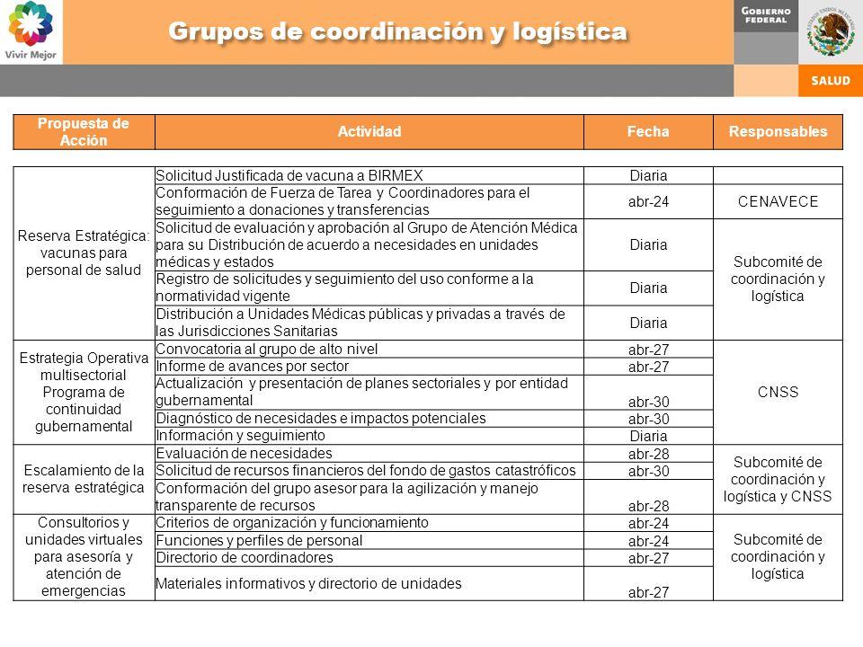 Propuesta de Acción ActividadFechaResponsables Reserva Estratégica: vacunas para personal de salud Solicitud Justificada de vacuna a BIRMEXDiaria Conf