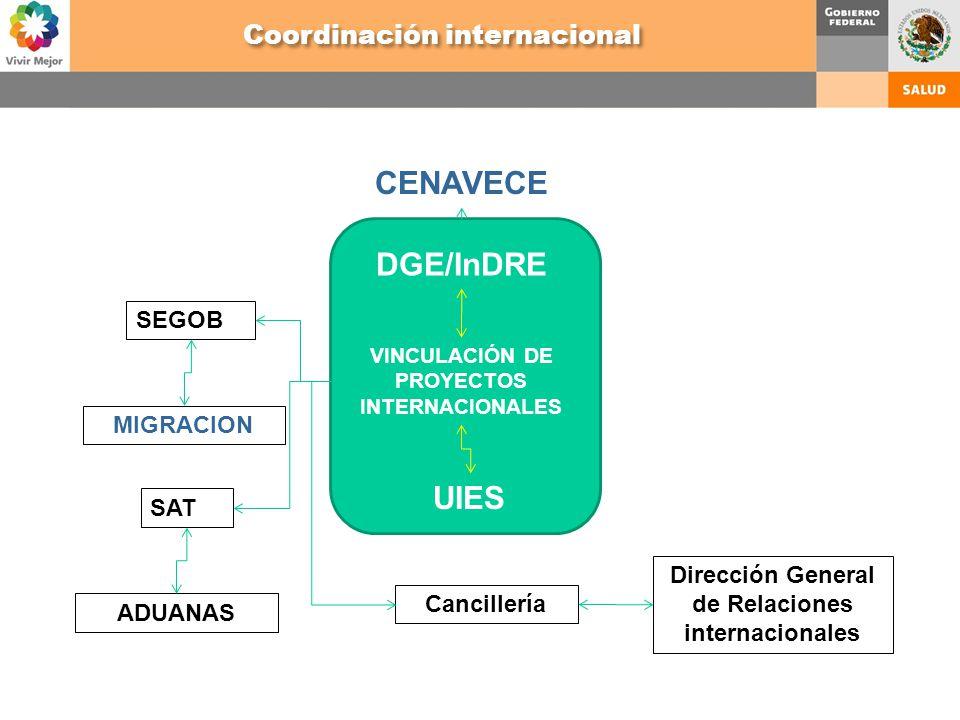 VINCULACIÓN DE PROYECTOS INTERNACIONALES DGE/InDRE Dirección General de Relaciones internacionales Cancillería CENAVECE SAT ADUANAS UIES SEGOB MIGRACI