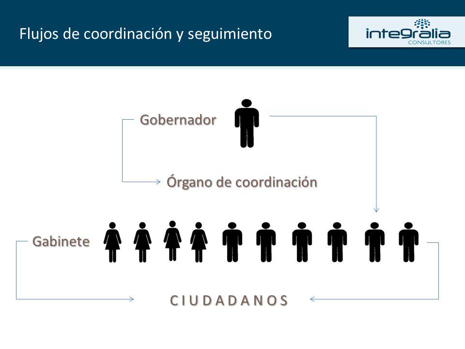 Flujos de coordinación y seguimiento C I U D A D A N O S Gobernador Gabinete Órgano de coordinación