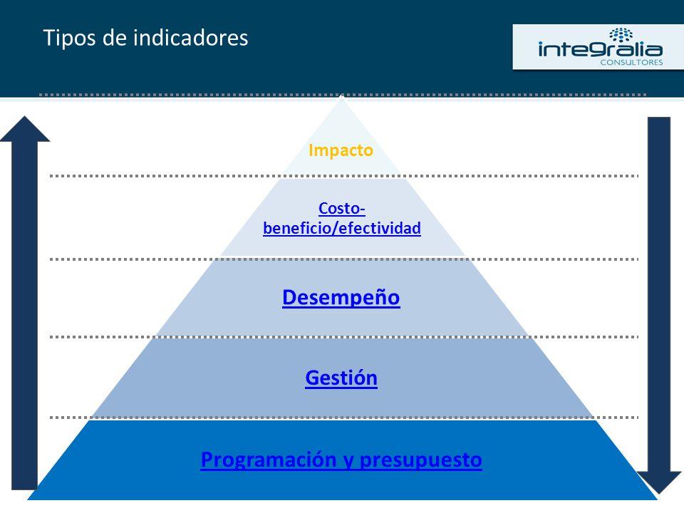 Tipos de indicadores Impacto Costo- beneficio/efectividad Desempeño Gestión Programación y presupuesto
