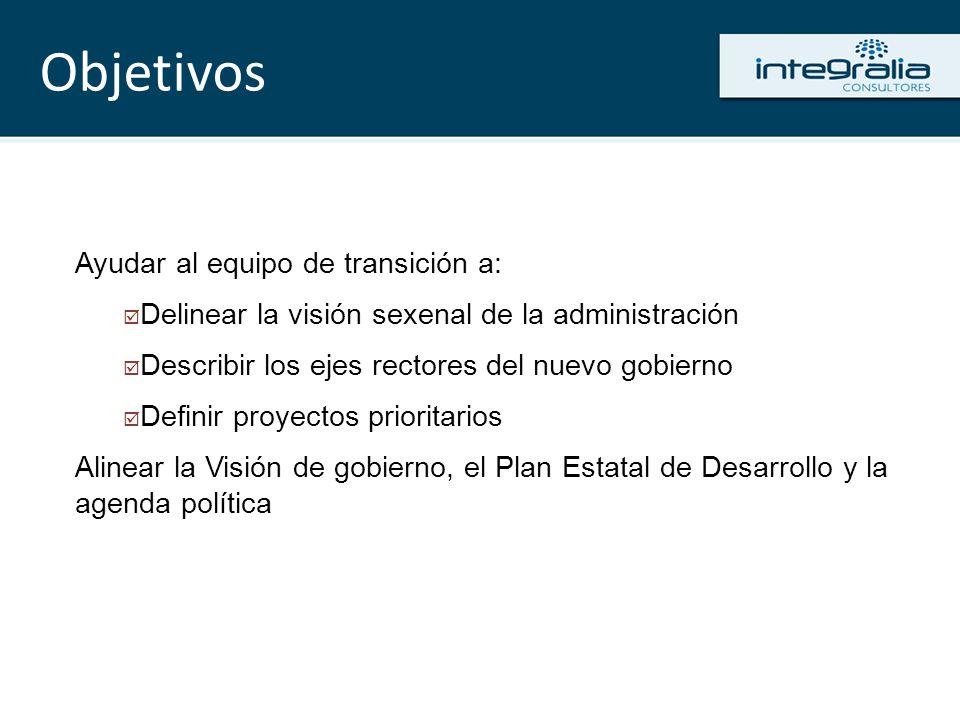 Realizamos talleres Elaboración de propuestas de Visión Elaboración de Visión Conjunta Definición de temas prioritarios para gobierno entrante Realizamos el estudio FODA (Fortalezas- Oportunidades-Debilidades-Amenazas) del gobierno electo Diseñamos una estrategia de difusión Cómo opera