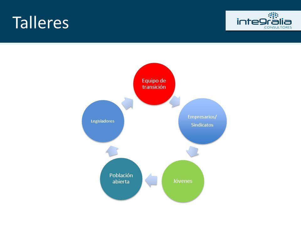 Talleres Empresarios/ Sindicatos Empresarios/ Sindicatos Jóvenes Equipo de transición Población abierta Legisladores