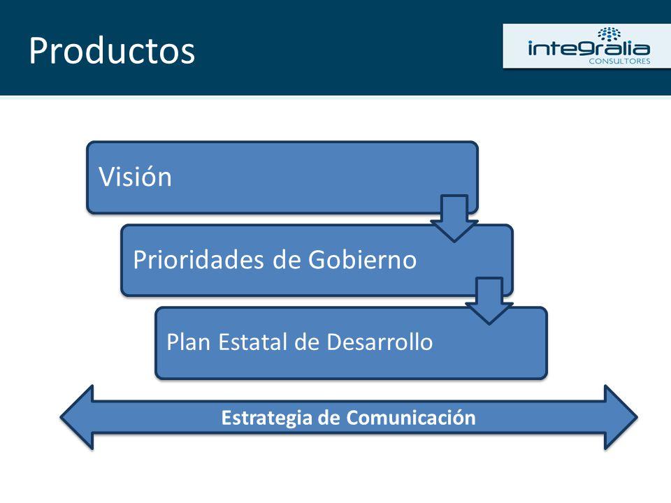 Productos Visión Prioridades de Gobierno Plan Estatal de Desarrollo Estrategia de Comunicación