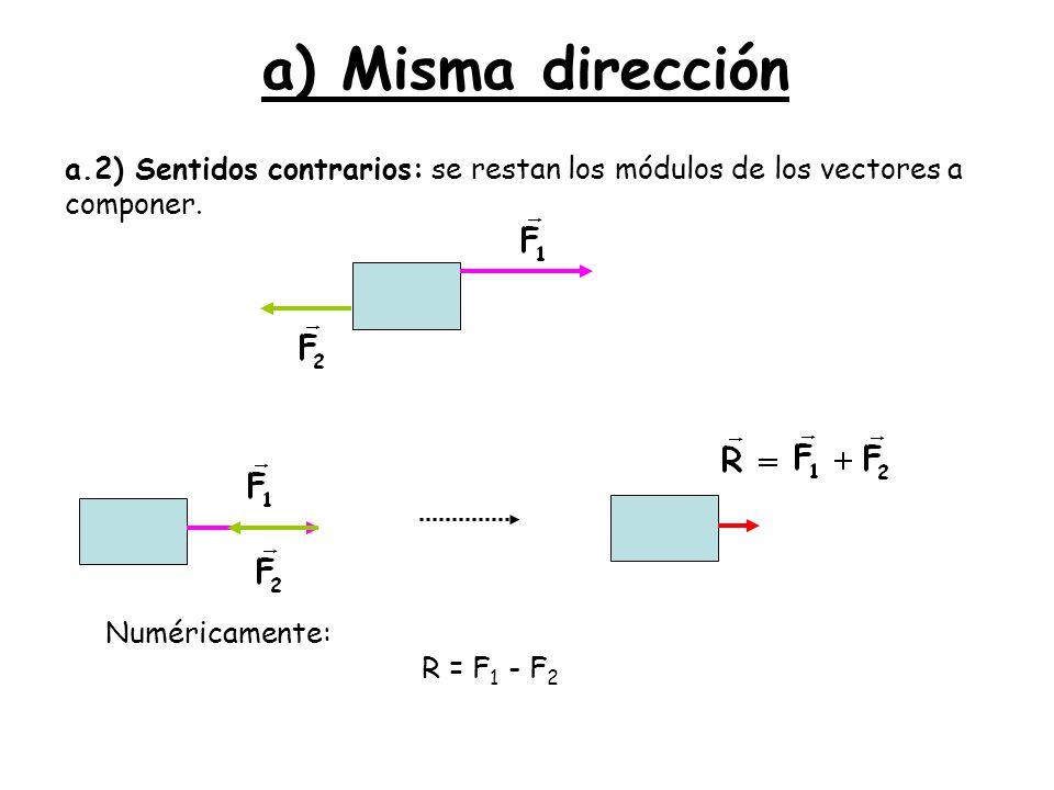 a) Misma dirección a.2) Sentidos contrarios: se restan los módulos de los vectores a componer. Numéricamente: R = F 1 - F 2