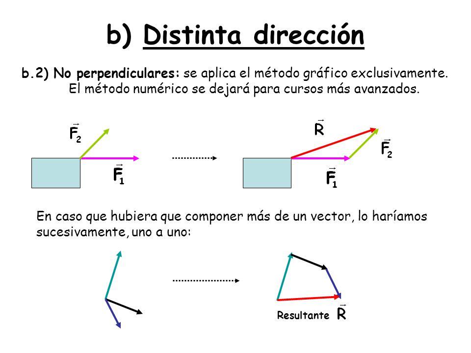 b) Distinta dirección b.2) No perpendiculares: se aplica el método gráfico exclusivamente. El método numérico se dejará para cursos más avanzados. En