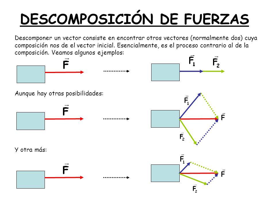 DESCOMPOSICIÓN DE FUERZAS Descomponer un vector consiste en encontrar otros vectores (normalmente dos) cuya composición nos de el vector inicial. Esen