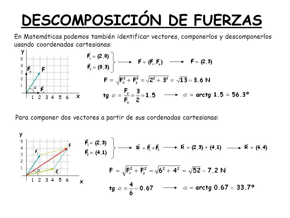 DESCOMPOSICIÓN DE FUERZAS En Matemáticas podemos también identificar vectores, componerlos y descomponerlos usando coordenadas cartesianas: y x 1 2 3 4 5 6 5432154321 y x 5432154321 Para componer dos vectores a partir de sus cordenadas cartesianas: