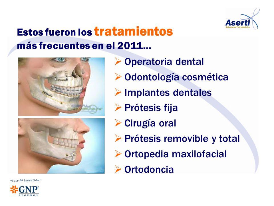 Operatoria dental Odontología cosmética Implantes dentales Prótesis fija Cirugía oral Prótesis removible y total Ortopedia maxilofacial Ortodoncia Est