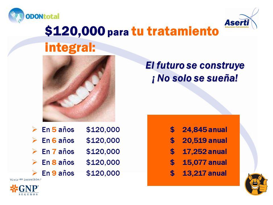 En 5 años$120,000 $ 24,845 anual En 6 años $120,000 $ 20,519 anual En 7 años $120,000 $ 17,252 anual En 8 años $120,000 $ 15,077 anual En 9 años $120,000 $ 13,217 anual $120,000 para tu tratamiento integral: El futuro se construye ¡ No solo se sueña!