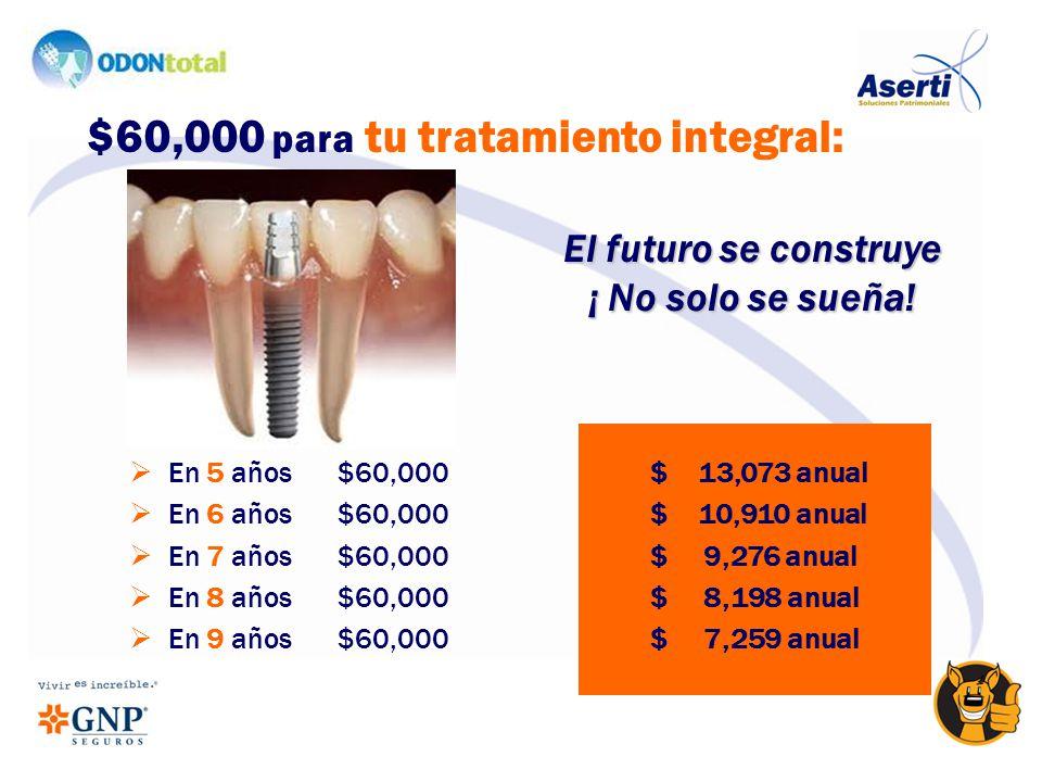 En 5 años$60,000$ 13,073 anual En 6 años $60,000$ 10,910 anual En 7 años $60,000$ 9,276 anual En 8 años $60,000$ 8,198 anual En 9 años $60,000$ 7,259 anual $60,000 para tu tratamiento integral: El futuro se construye ¡ No solo se sueña!