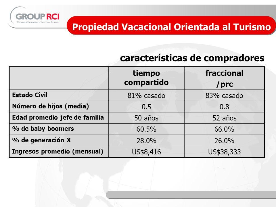 La industria de la Propiedad Vacacional en México tiempo compartido fraccional /prc Estado Civil 81% casado83% casado Número de hijos (media) 0.50.8 Edad promedio jefe de familia 50 años52 años % de baby boomers 60.5%66.0% % de generación X 28.0%26.0% Ingresos promedio (mensual) US$8,416US$38,333 Propiedad Vacacional Orientada al Turismo características de compradores