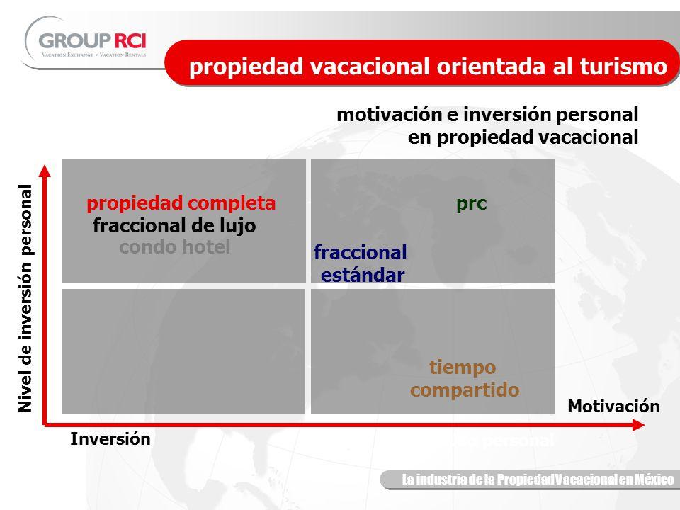 La industria de la Propiedad Vacacional en México propiedad vacacional orientada al turismo motivación e inversión personal en propiedad vacacional Motivación Inversión Uso personal Nivel de inversión personal tiempo compartido fraccional de lujo condo hotel fraccional estándar prcpropiedad completa