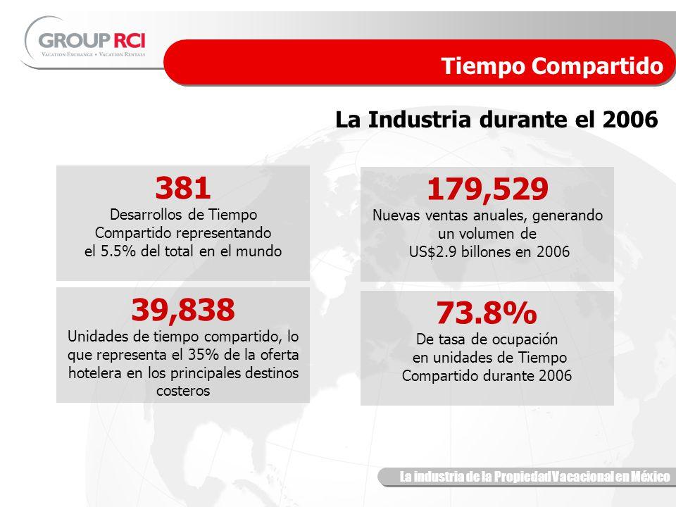 La industria de la Propiedad Vacacional en México La Industria durante el 2006 Tiempo Compartido 73.8% De tasa de ocupación en unidades de Tiempo Compartido durante 2006 39,838 Unidades de tiempo compartido, lo que representa el 35% de la oferta hotelera en los principales destinos costeros 381 Desarrollos de Tiempo Compartido representando el 5.5% del total en el mundo 179,529 Nuevas ventas anuales, generando un volumen de US$2.9 billones en 2006