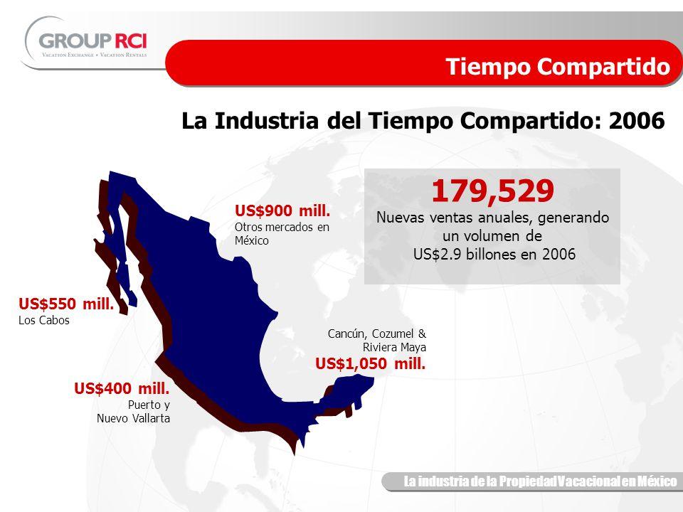 La industria de la Propiedad Vacacional en México La Industria del Tiempo Compartido: 2006 Tiempo Compartido 179,529 Nuevas ventas anuales, generando un volumen de US$2.9 billones en 2006 Cancún, Cozumel & Riviera Maya US$1,050 mill.