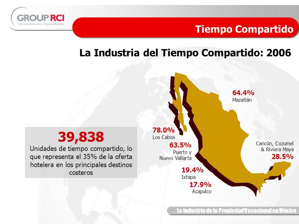 La industria de la Propiedad Vacacional en México La Industria del Tiempo Compartido: 2006 Tiempo Compartido 39,838 Unidades de tiempo compartido, lo que representa el 35% de la oferta hotelera en los principales destinos costeros Cancún, Cozumel & Riviera Maya 28.5% 78.0% Los Cabos 63.5% Puerto y Nuevo Vallarta 19.4% Ixtapa 17.9% Acapulco 64.4% Mazatlán