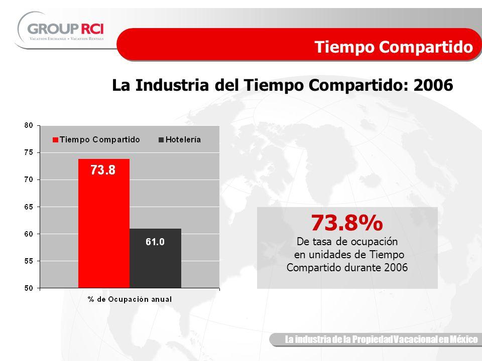 La industria de la Propiedad Vacacional en México La Industria del Tiempo Compartido: 2006 73.8% De tasa de ocupación en unidades de Tiempo Compartido durante 2006 Tiempo Compartido