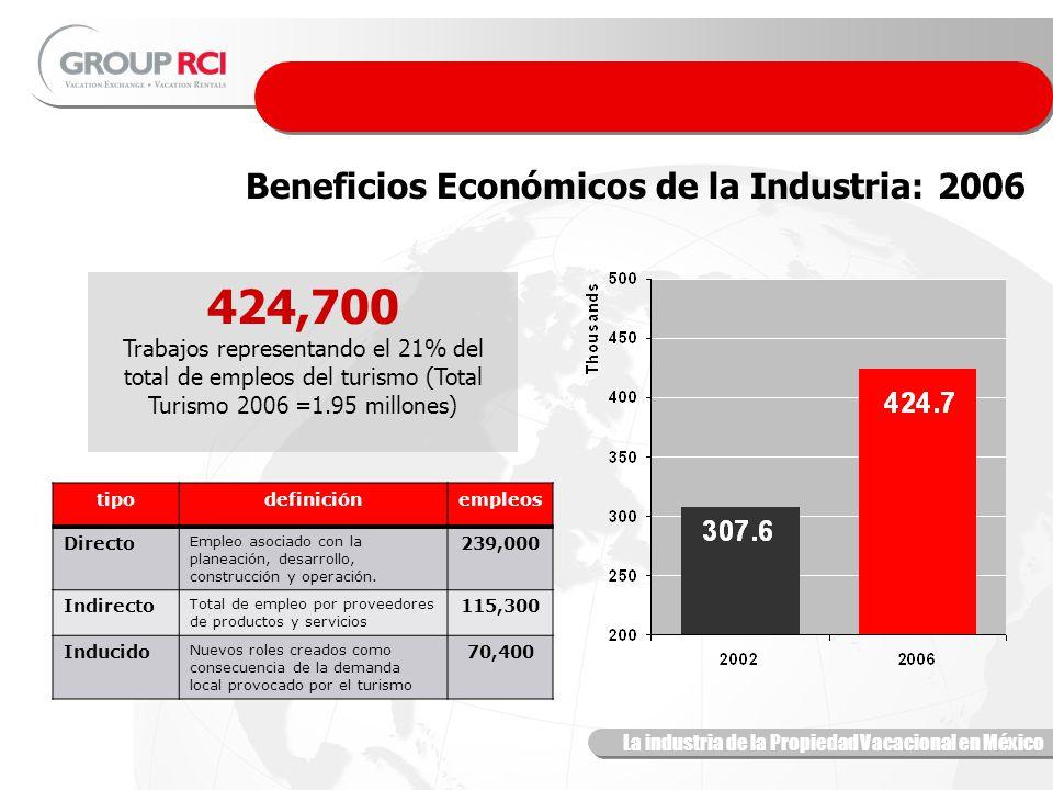 La industria de la Propiedad Vacacional en México Tiempo Compartido Beneficios Económicos de la Industria: 2006 424,700 Trabajos representando el 21% del total de empleos del turismo (Total Turismo 2006 =1.95 millones) tipodefiniciónempleos Directo Empleo asociado con la planeación, desarrollo, construcción y operación.
