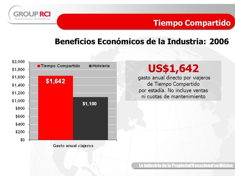La industria de la Propiedad Vacacional en México Beneficios Económicos de la Industria: 2006 Tiempo Compartido US$1,642 gasto anual directo por viajeros de Tiempo Compartido por estadía.
