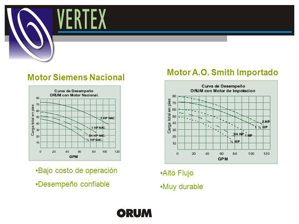 New Product Release Motor Siemens Nacional Motor A.O. Smith Importado Bajo costo de operación Desempeño confiable Alto Flujo Muy durable