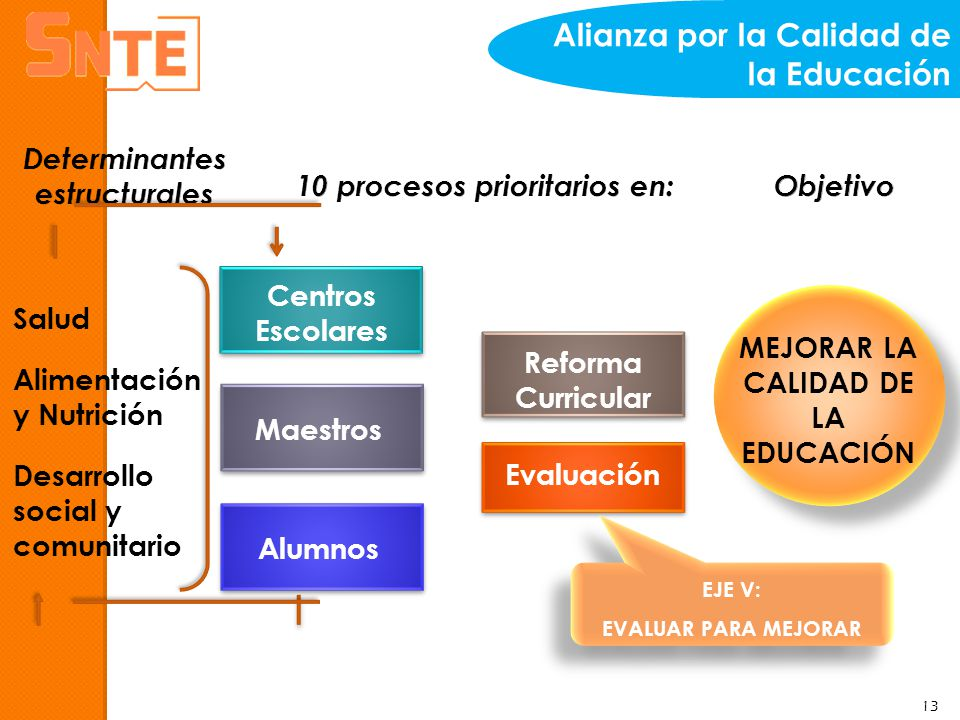 Reforma Curricular Centros Escolares Maestros Alumnos Evaluación Salud Alimentación y Nutrición Desarrollo social y comunitario MEJORAR LA CALIDAD DE
