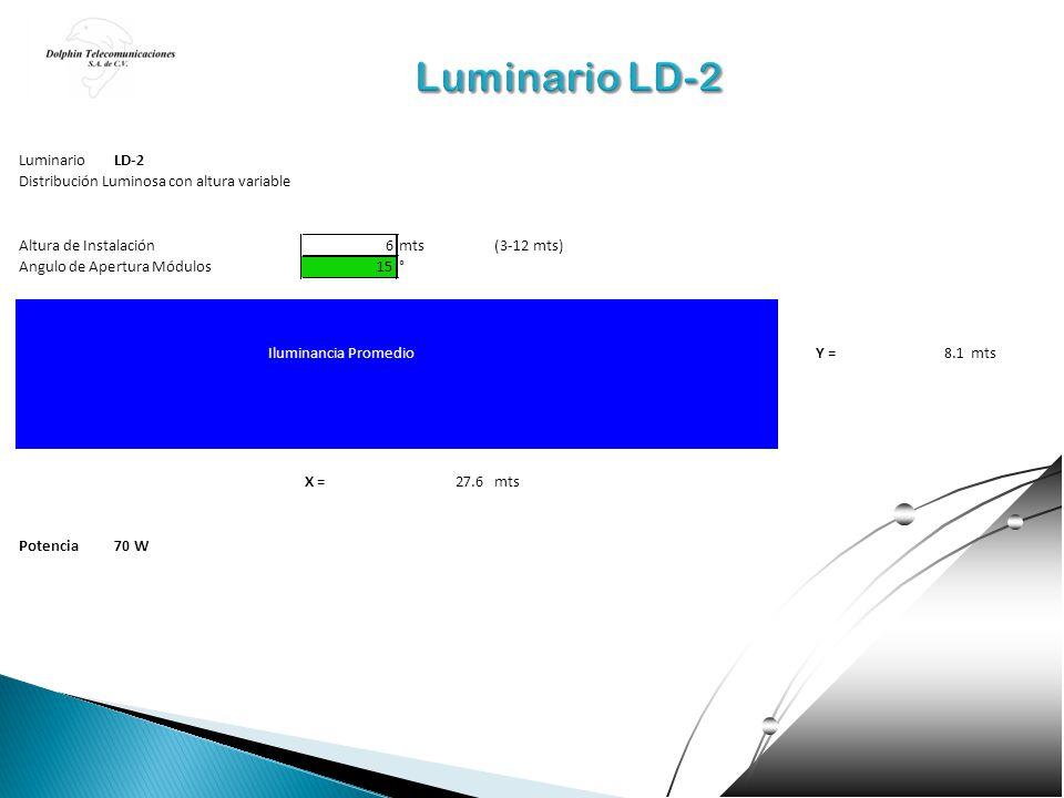 LuminarioLD-2 Distribución Luminosa con altura variable Altura de Instalación6mts(3-12 mts) Angulo de Apertura Módulos15° Iluminancia PromedioY =8.1mt