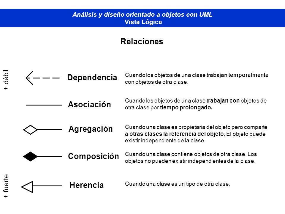 Diplomado de Bases de Datos - M odelado Orientado a Objetos Análisis y diseño orientado a objetos con UML Vista Lógica Relaciones Dependencia Asociaci