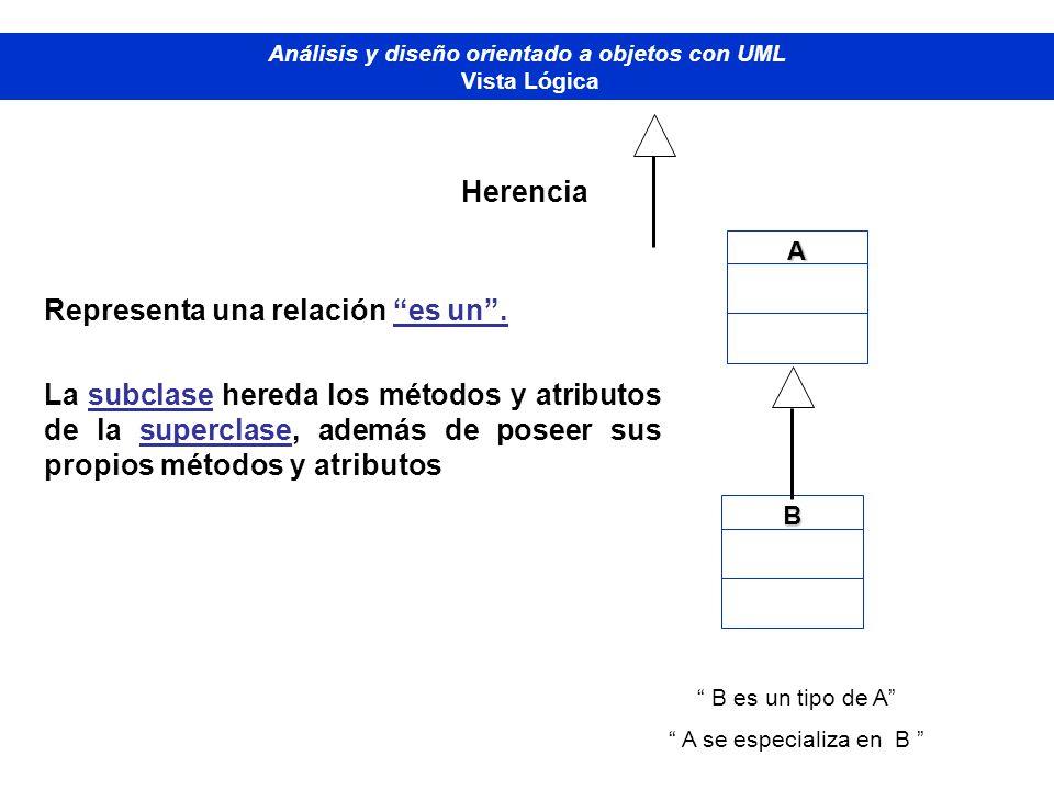 Representa una relación es un. La subclase hereda los métodos y atributos de la superclase, además de poseer sus propios métodos y atributos Diplomado