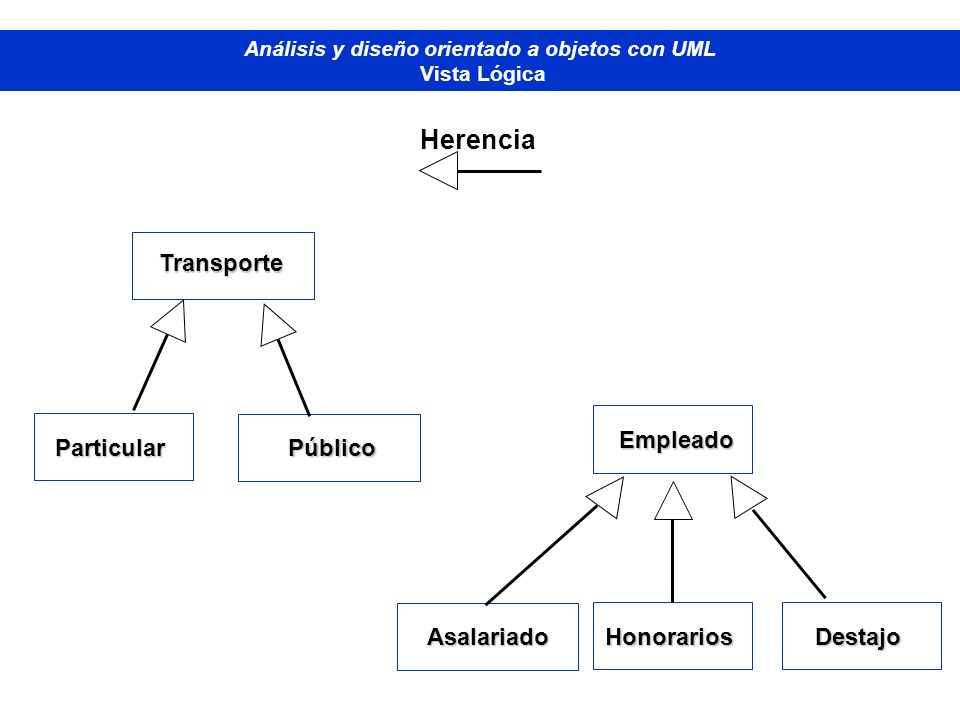 Diplomado de Bases de Datos - M odelado Orientado a Objetos Análisis y diseño orientado a objetos con UML Vista Lógica Particular Transporte Público H