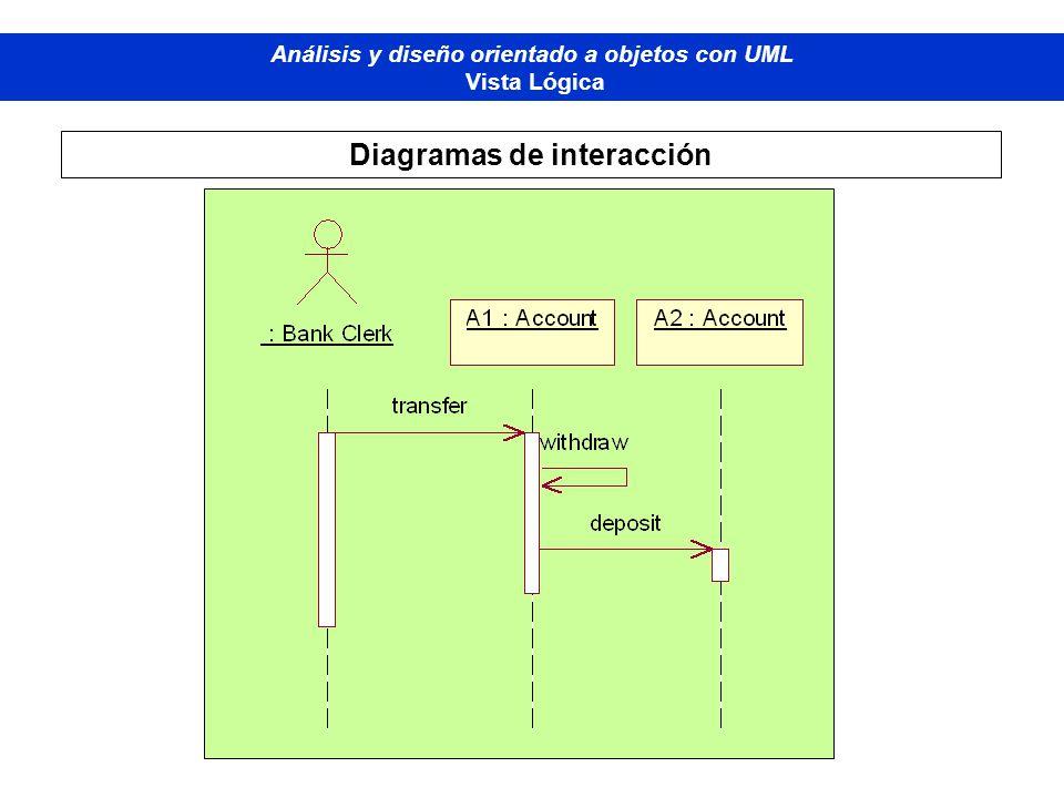 Diplomado de Bases de Datos - M odelado Orientado a Objetos Análisis y diseño orientado a objetos con UML Vista Lógica Diagramas de interacción
