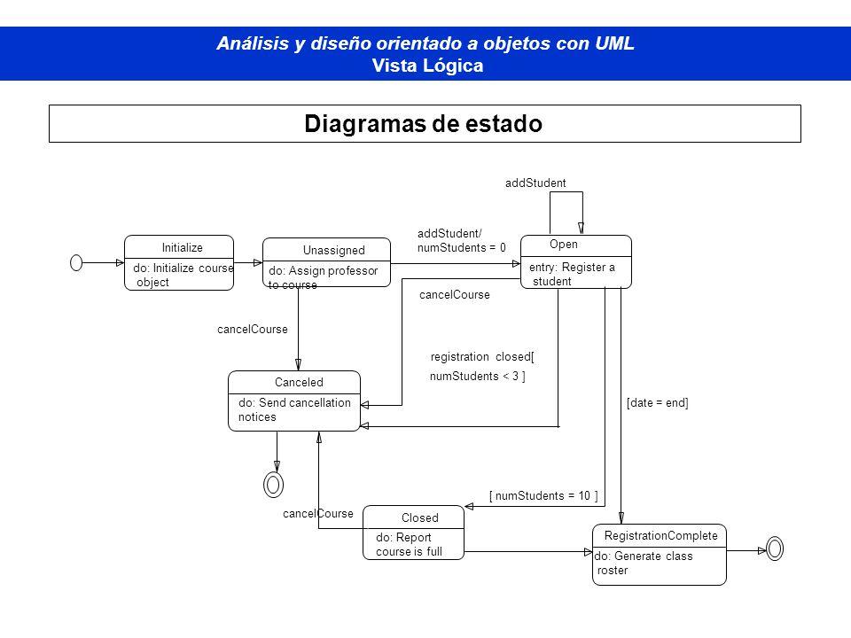 Diplomado de Bases de Datos - M odelado Orientado a Objetos Análisis y diseño orientado a objetos con UML Vista Lógica Diagramas de estado addStudent