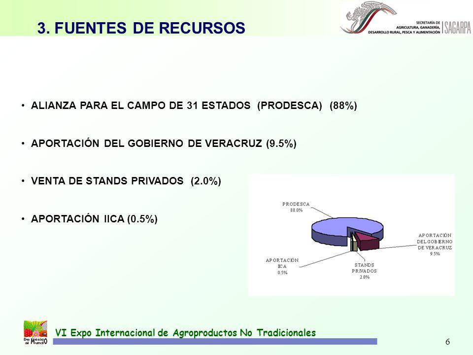 6 VI Expo Internacional de Agroproductos No Tradicionales 3. FUENTES DE RECURSOS ALIANZA PARA EL CAMPO DE 31 ESTADOS (PRODESCA) (88%) APORTACIÓN DEL G